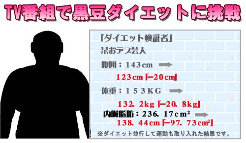 安田大サーカスのHIROさんも挑戦 黒豆ダイエット